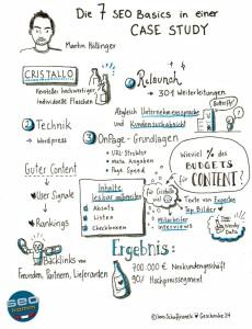 Sketchnote von Ines Schaffranek zum SEOkomm-Vortrag von Martin Höllinger
